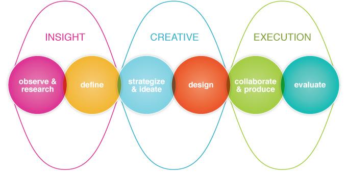our_approach_sharp_design